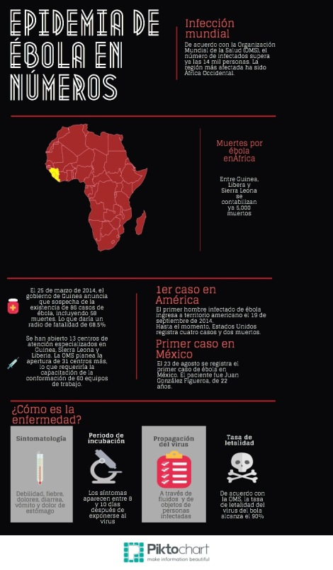 Ébola en números